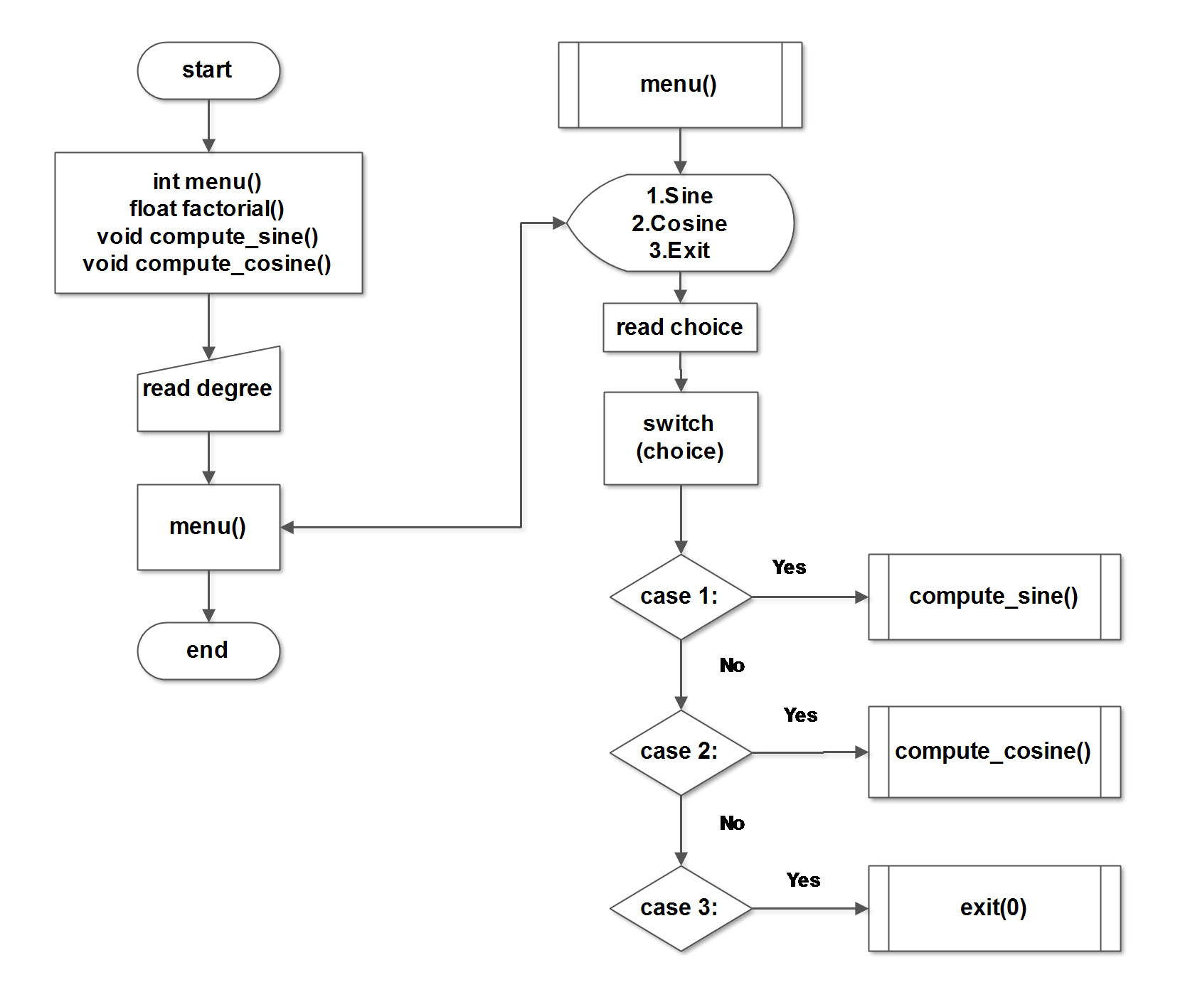 Flowchart-Sine and Cosine Series