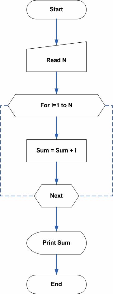Flowchart - Sum of First N Natural Numbers