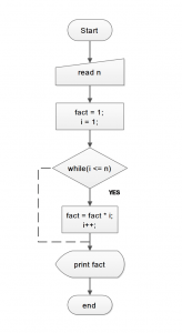 Flowchart - Factorial without Recursion