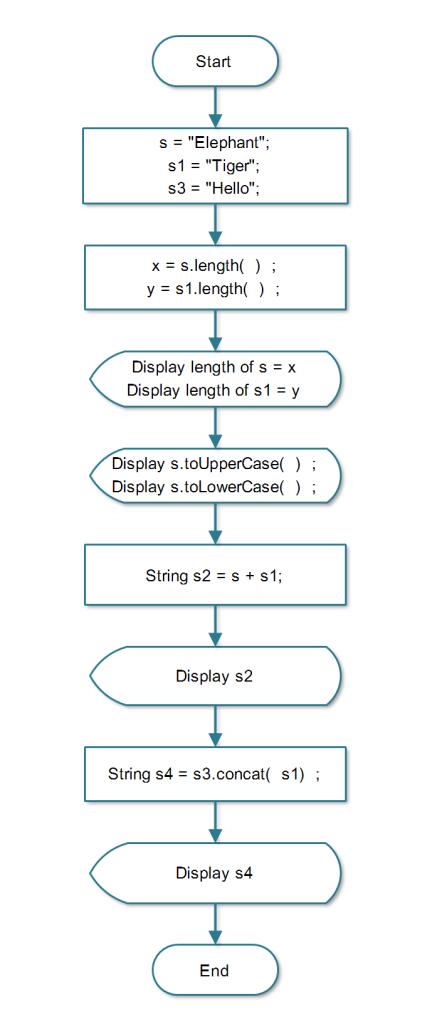 Flowchart: Java Program to Demo Built-in String Functions