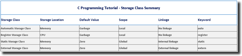 Storage Class Summary