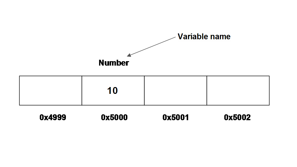 C Variable