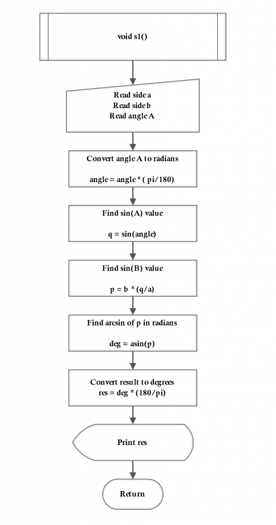 Flowchart 2: Law of Sine problem with 2 sides and 1 angle