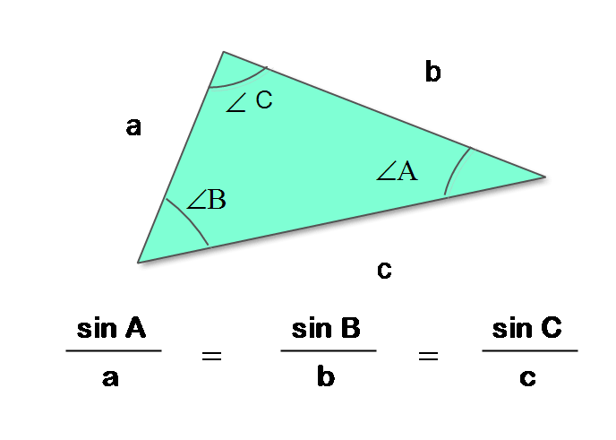 Figure1: Law of Sine for a Triangle