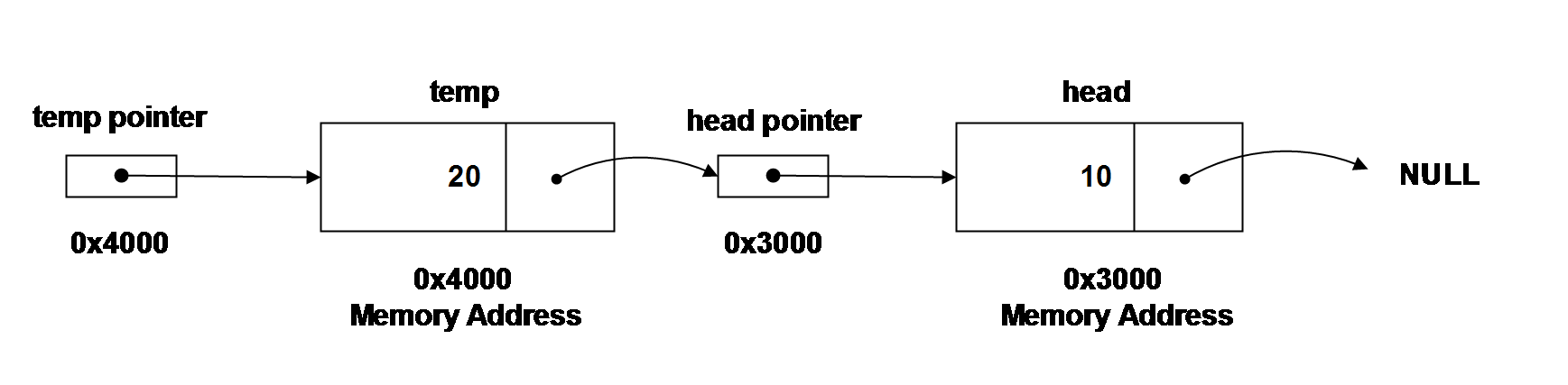 Pointer action in Linked-List