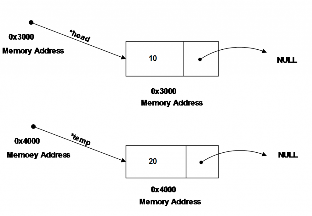 Two Independent nodes of Linked-List