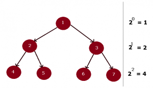 Complete Binary Tree with Labelled Edges