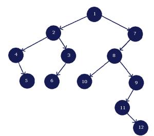 Final Joined Binary Tree