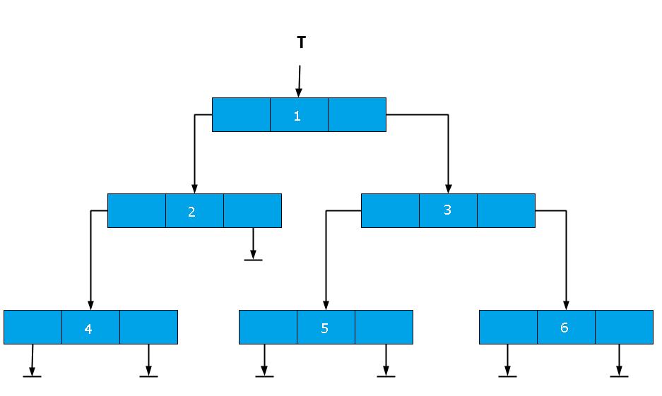 Binary Tree Representation using Linked-List - Binary tree Operations