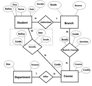 ER Diagram - Student Database
