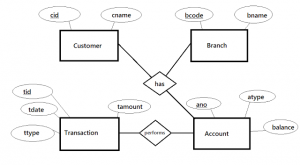 ER Model - Banking Database