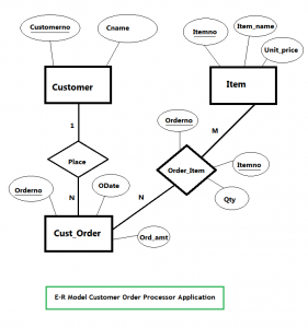 ER Diagram - Customer-Order Processing Database