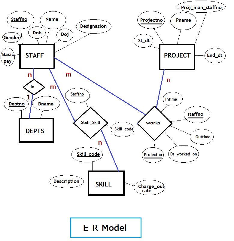 ER Model - Project Database