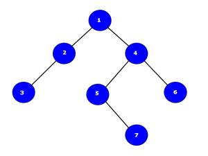 Preorder Traversal of Binary Tree-min