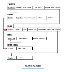 Relational Model - Project database