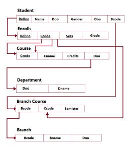 Relational Model - Student Database
