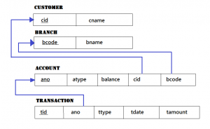Relational Model for Banking Database