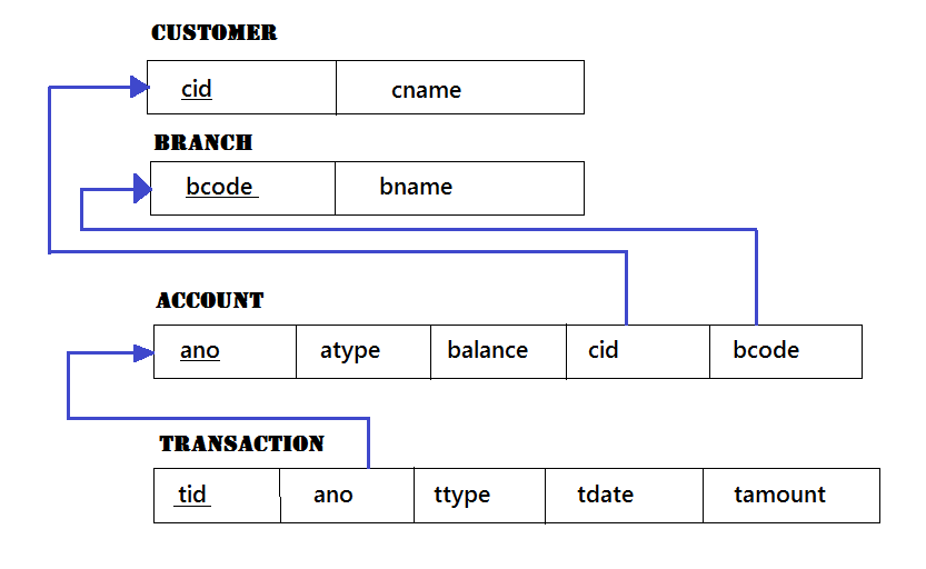 Relational Model for Banking Database