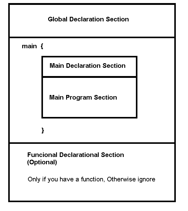 C Program Block Diagram