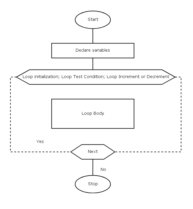 Diagram - for loop
