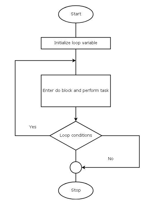 Flowchart - C Do-While Loop