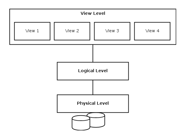 Three Level of Database Architechture