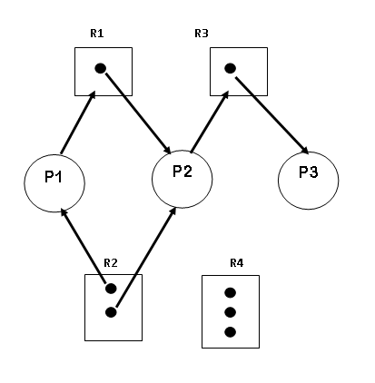 Example1- Resource Allocation Graph