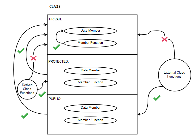 Diagram - Class Visibility Labels in C++