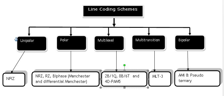 Line encoding schemes