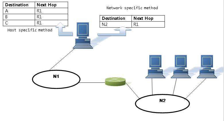 Network Specific Method vs Host Specific Method