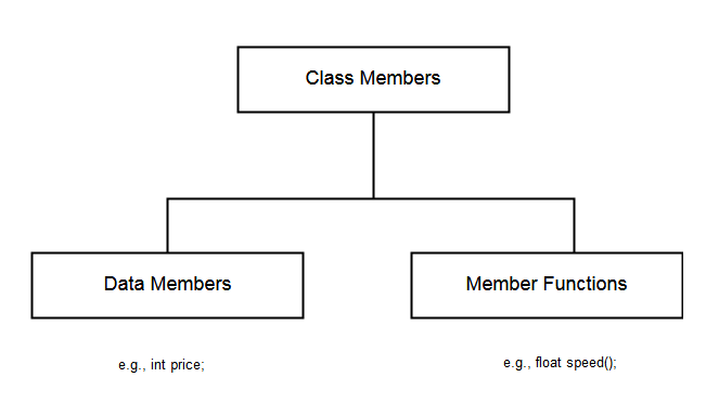 Diagram - Class Members in C++
