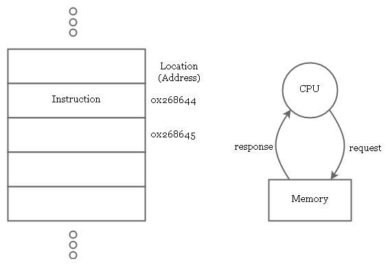 CPU-Memory Relation