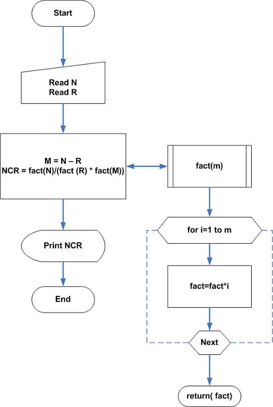 Flowchart - Combination No Repetition