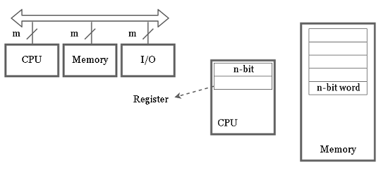 Digital Computer Architecture Overview