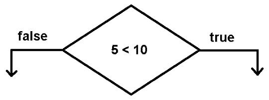 Flow Control - If block diagram