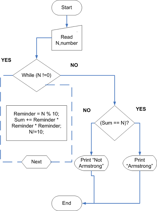 Flowchart - C Program to check if a number is Armstrong number or not
