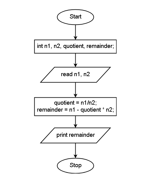 Flowchart - C Program to Find Remainder without Modulo Operation