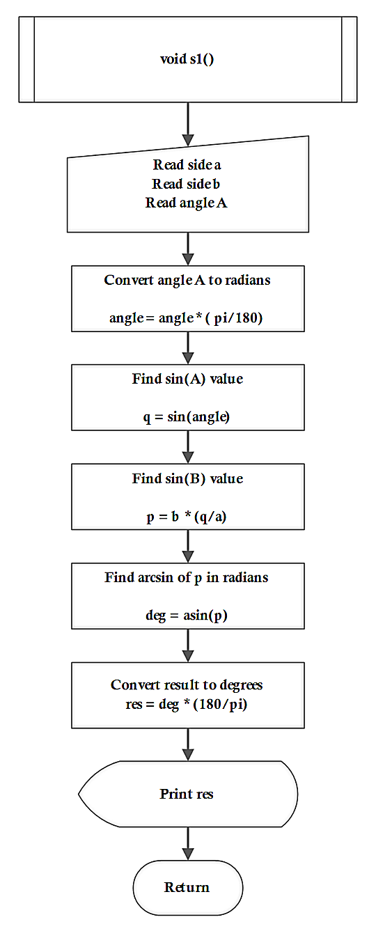 Flowchart Sine Law 2 Sides and 1 Angle