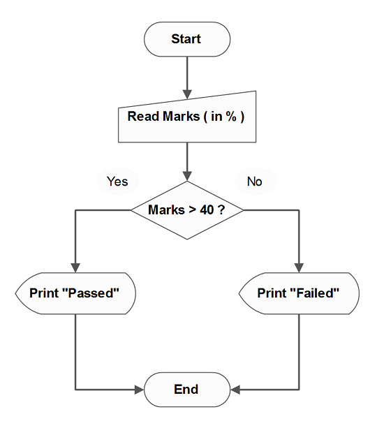 Flowchart - C Program to Display Student Results