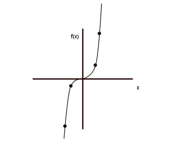 Graph of Cubic Function