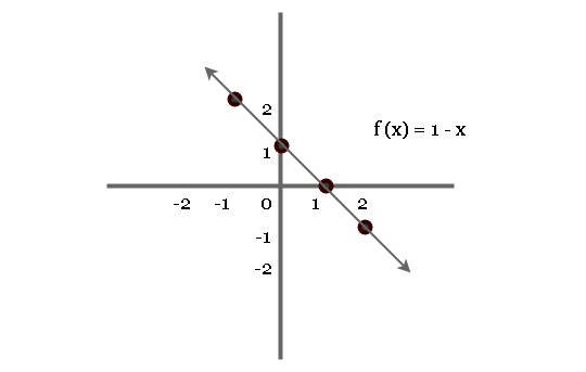 Graph of Function f(x) = 1 - x
