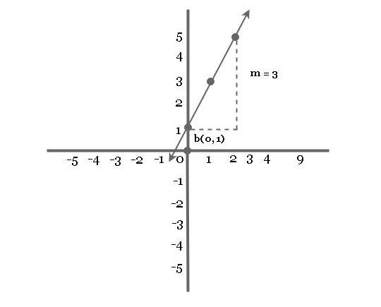 Graph of Linear Eqation (m gt 0)