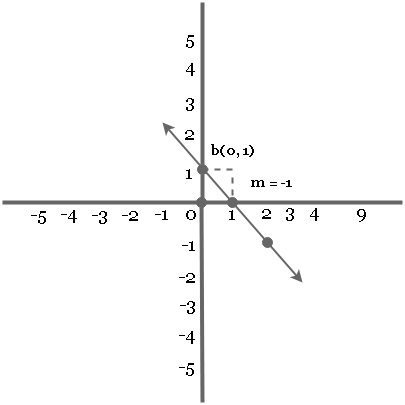 Graph of Linear Equation (m < 0)