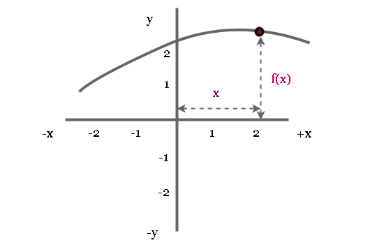 Graph of a Function (x, f(x))