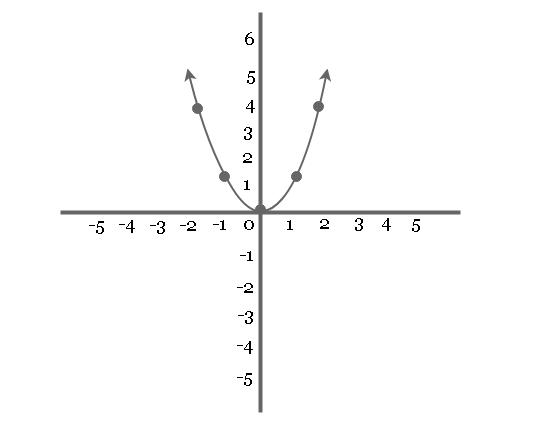 Graph of equation y = x^2 (Parabola)