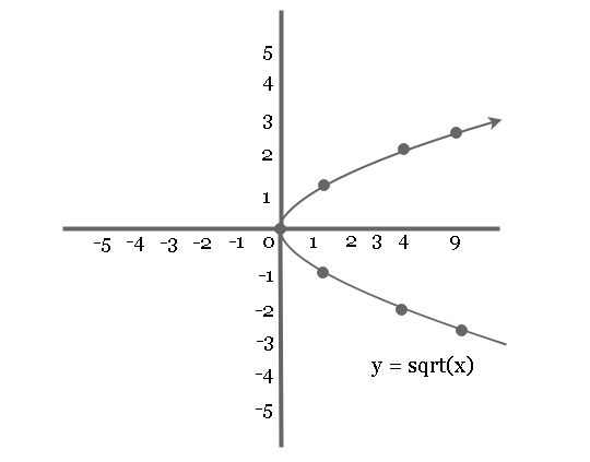 Graph of equation y = sqrt(x)