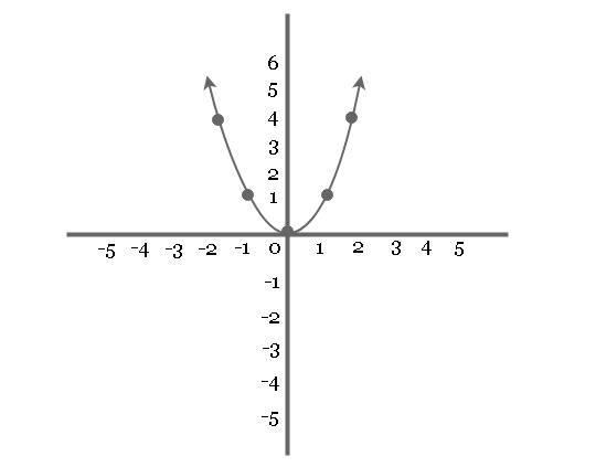 Graph of equation y = x^2