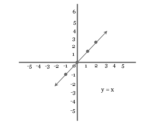 Graph of equation y = x