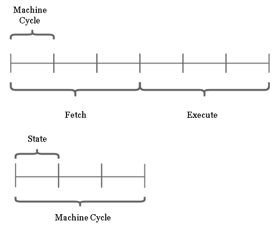 Instruction Cycle and Machine Cycle