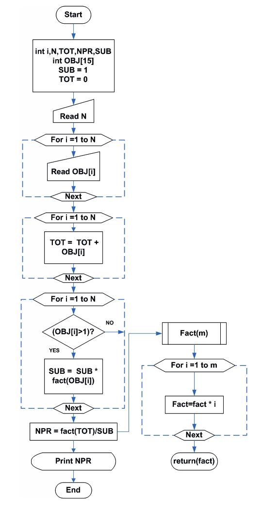 Flowchart - Permutation of Indistinguishable Objects